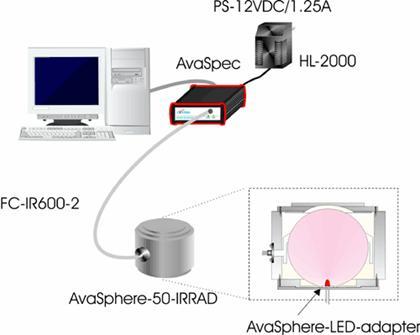 фотометрических параметров